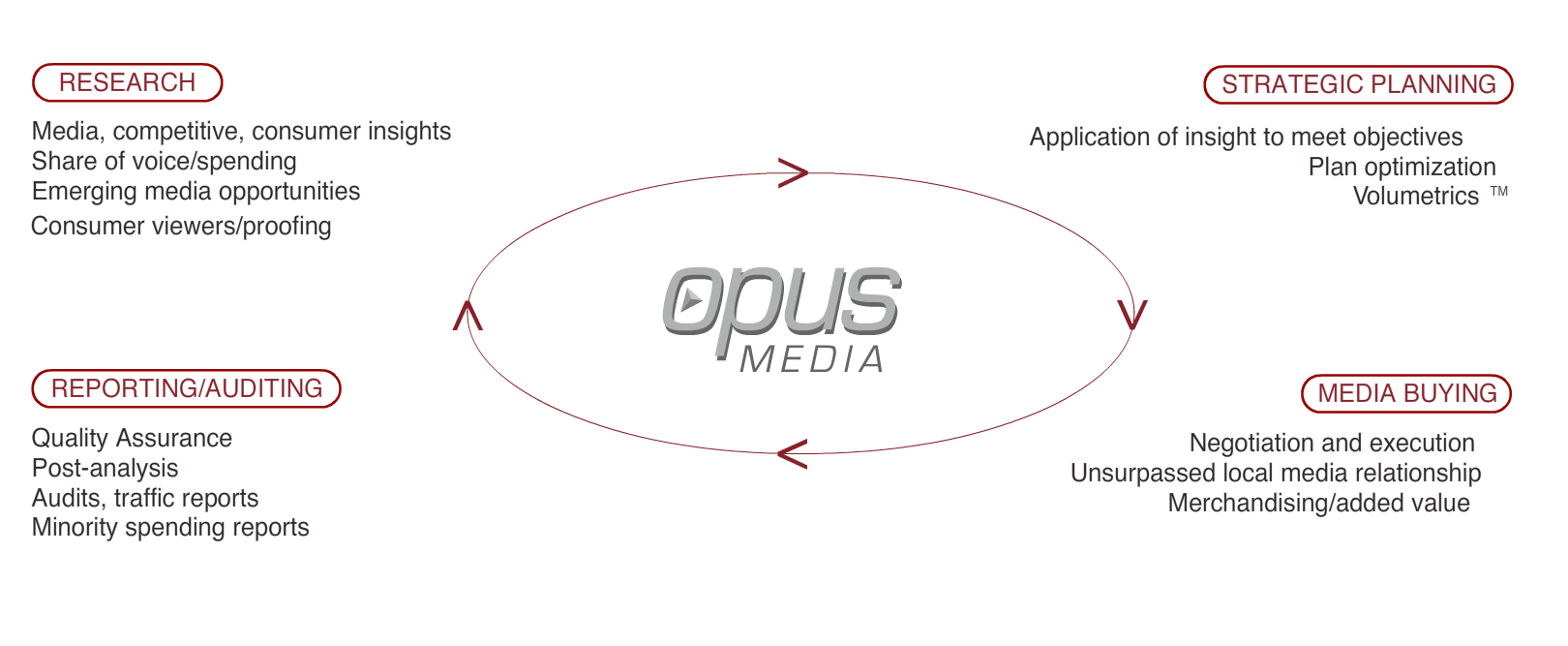Opus Media Services
